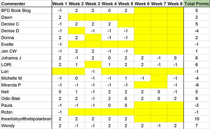 nhie-r2w8-results