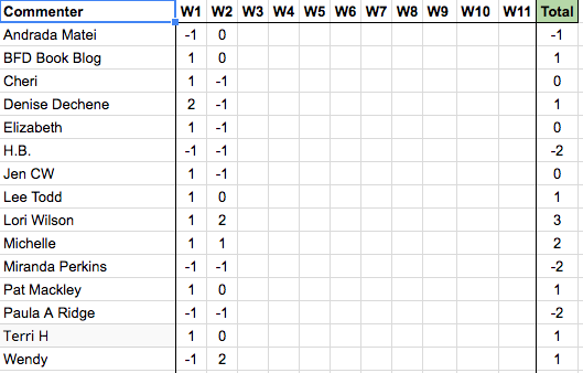 NHIE R3W2 Results