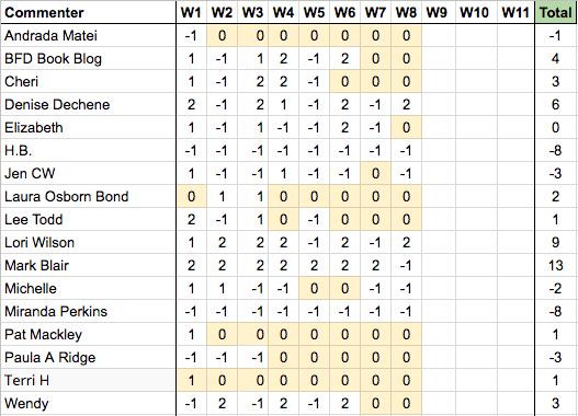 NHIE - R3W8 Results